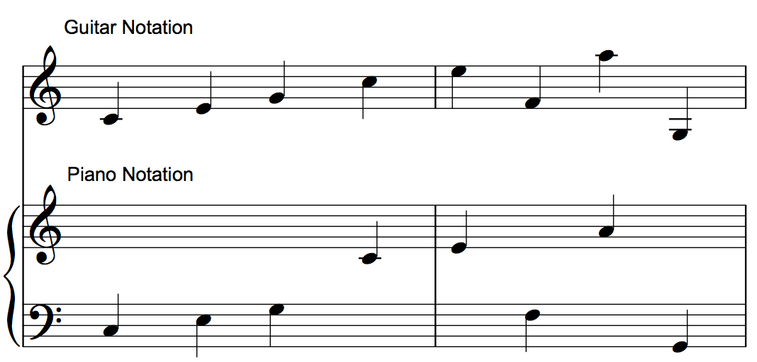 The same notes (pitches) written in guitar notation and piano notation.
