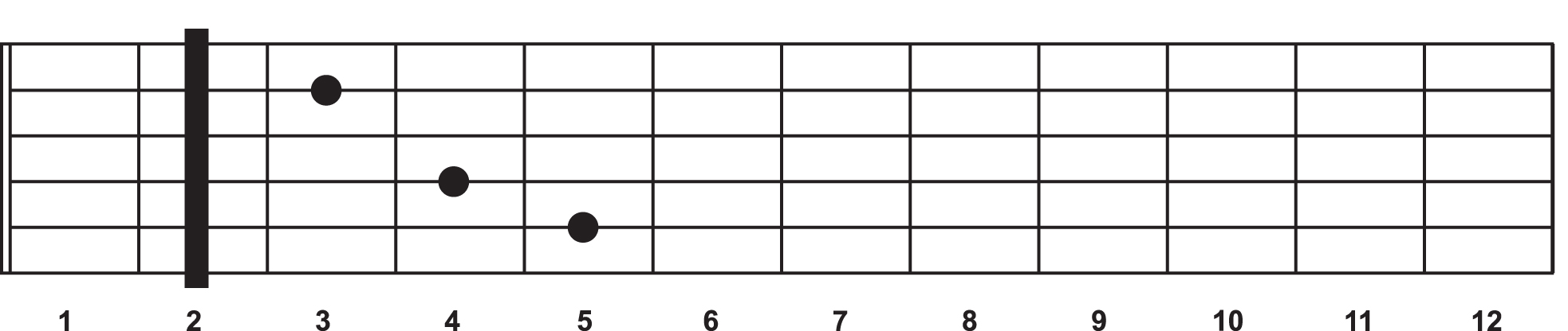 A C chord shape becomes a D chord when a capo is placed at the 2nd fret.