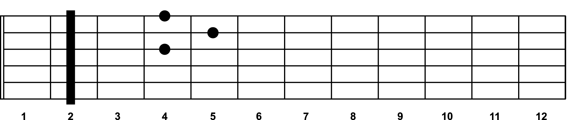 An E chord with the capo placed at the 2nd fret.