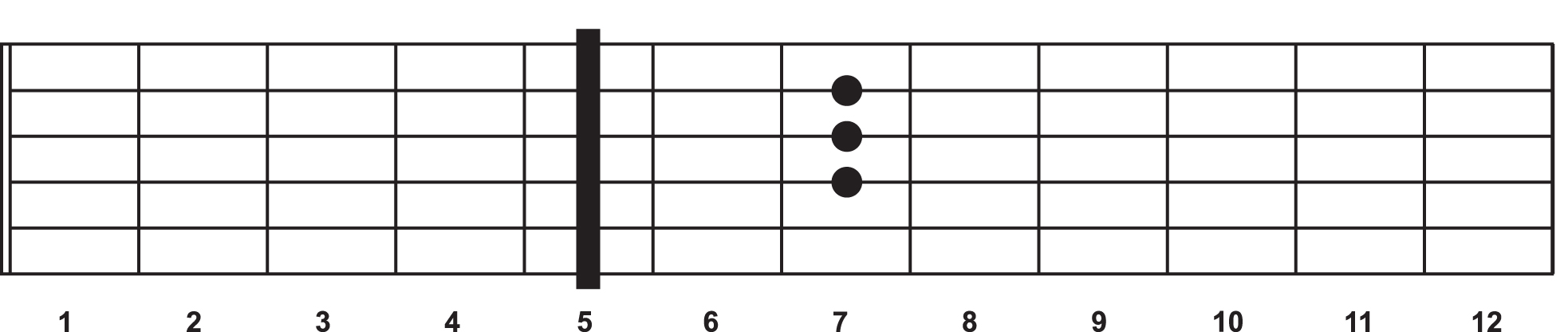 A D chord with the capo placed at the 5th fret.