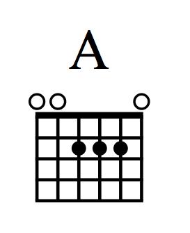 A (major) open chord