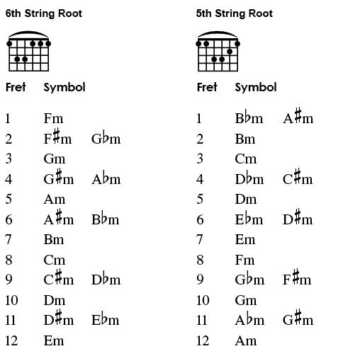 minor-barre-chord-chart.png