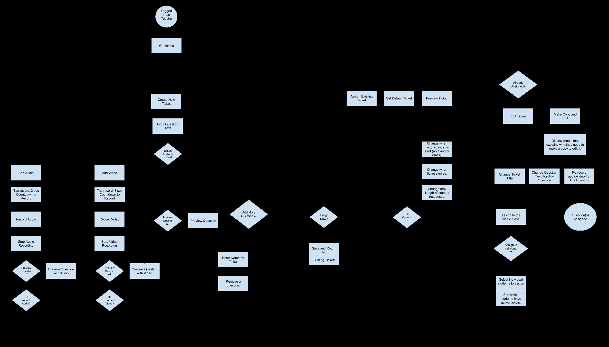 Recap Flowchart - Create Ticket.png