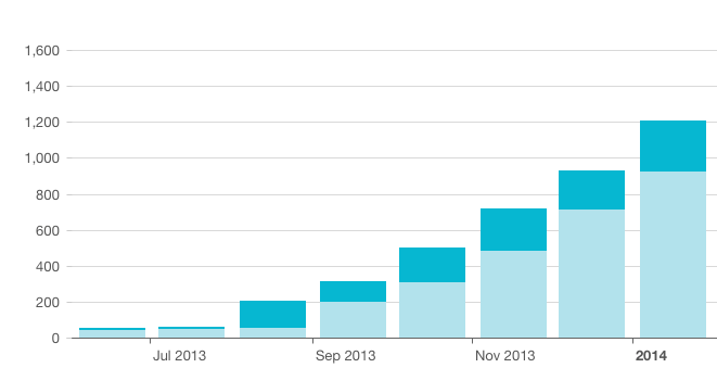 Ambronite newsletter subscribers growth