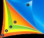 1) Top Layer. (2) Print Design. (3) Aqualux Film. (4) Botton Ply (5) Bottom Lacquer