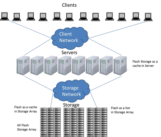 Figure 1: Flash Storage can be deployed at various layers in an of storage within an array. This strategy allows enterprise IT solution.