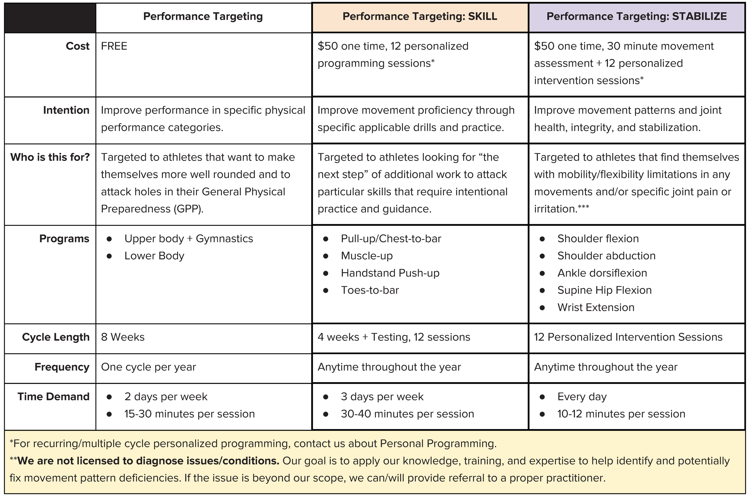Performance Targeting Rollout.png