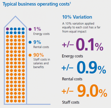 biggest business costs