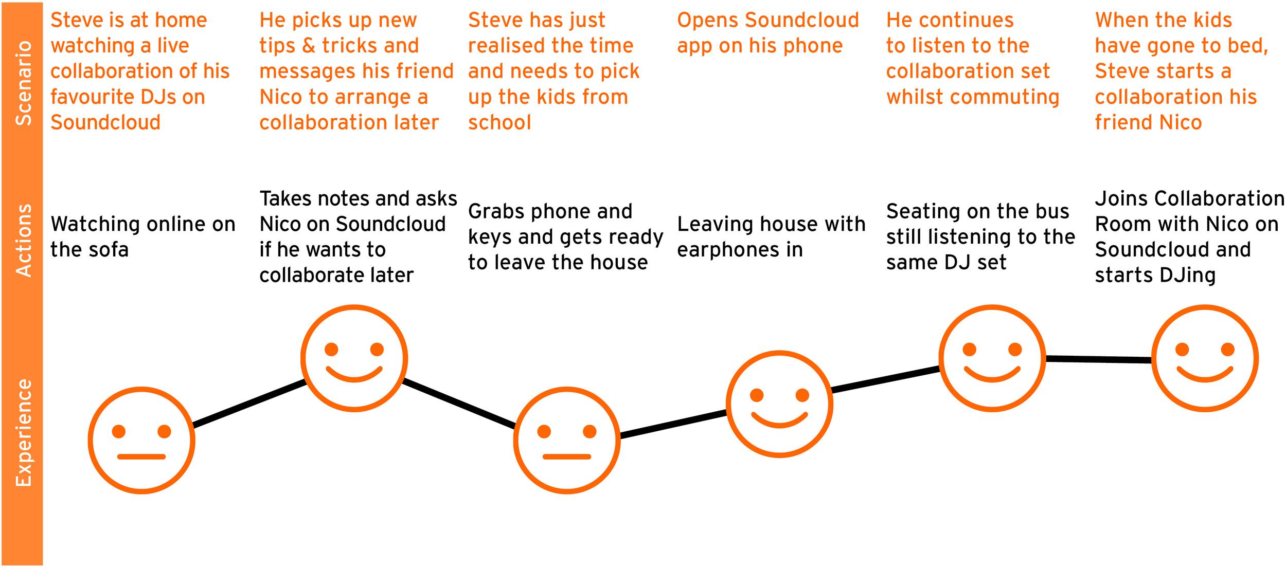 Steve's new journey