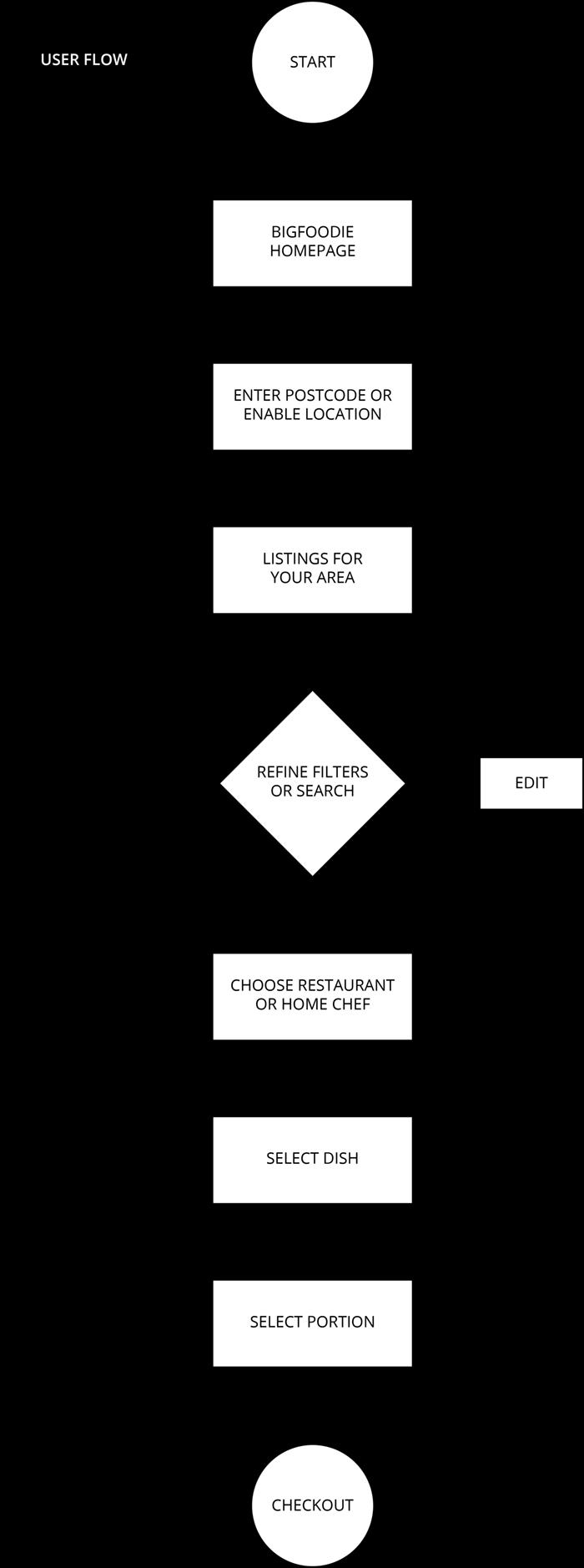User Flow - Order Meal