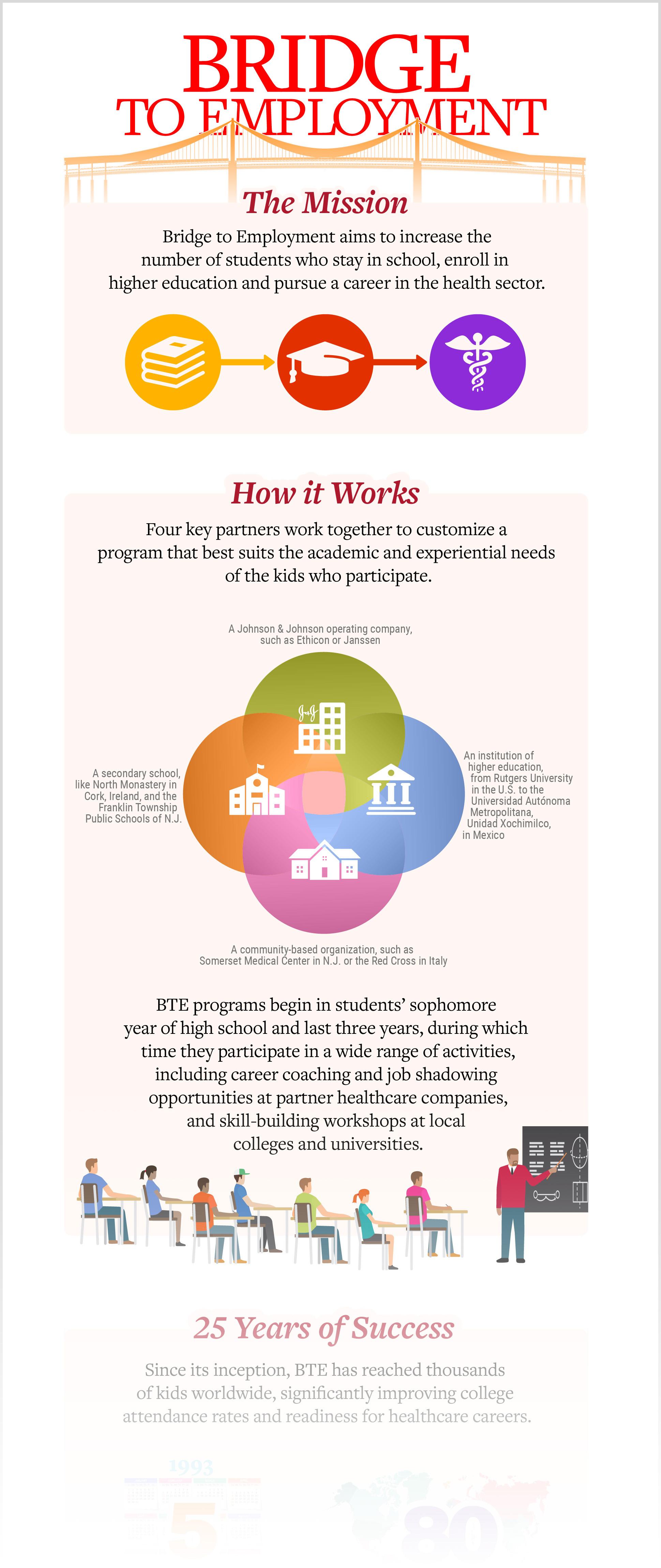 Bridge to Employment Infographic