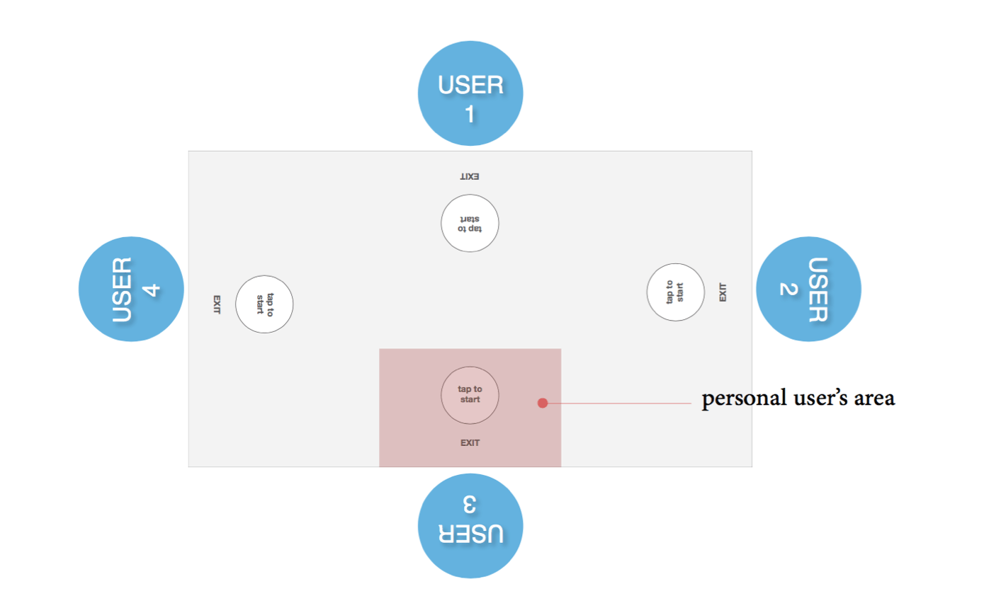 Figure 2 - Personal user's area: each user has a personal workspace area where controls are grouped.