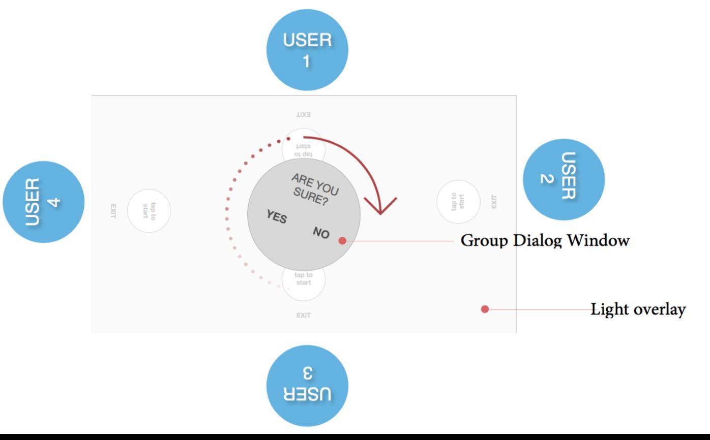 Figure 3 -Example of Group Dialog Window