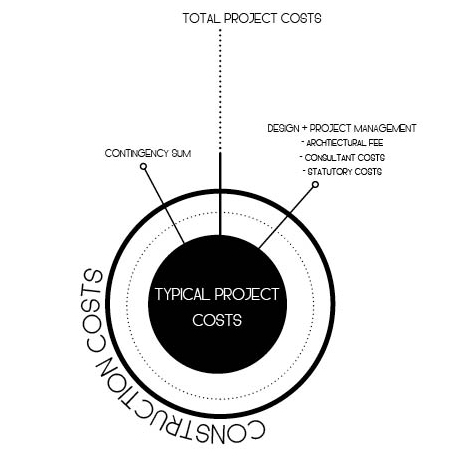 Typical project costs.jpg