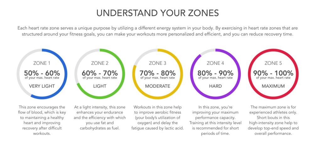 Understand+Your+Zones.png