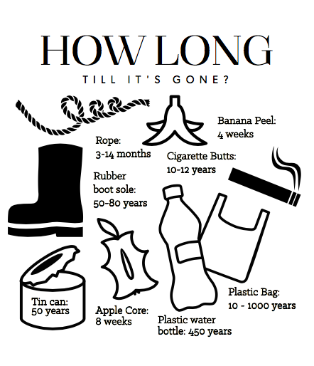 how-long-till-its-gone.png