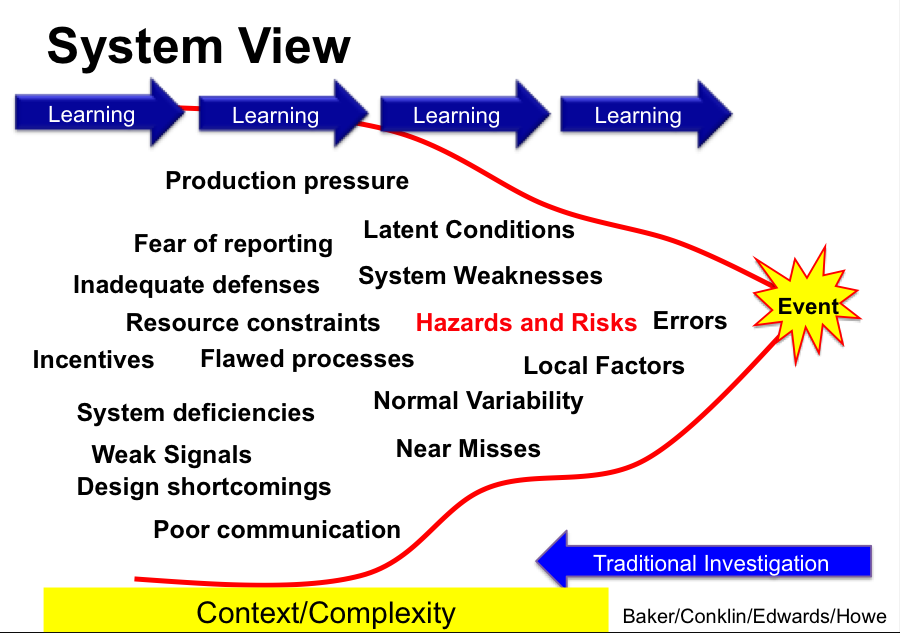 incident complexity model.png
