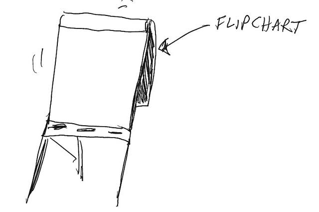 Flipchart, by Terry Freedman