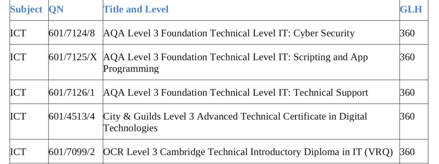 Section from Computing and Related Qualification, by Terry Freedman