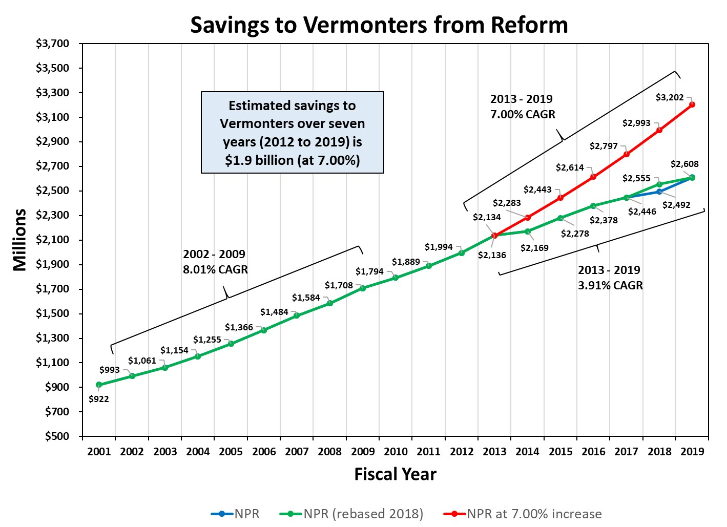 Source: The figures in the graph come from the Green Mountain Care Board. The analysis is by the author.    Note: There are two values listed for the 2018 budgets. The reason is that the budgets for UVMMC and Porter Medical Center were rebased; I have used the number that gives the lower savings value.