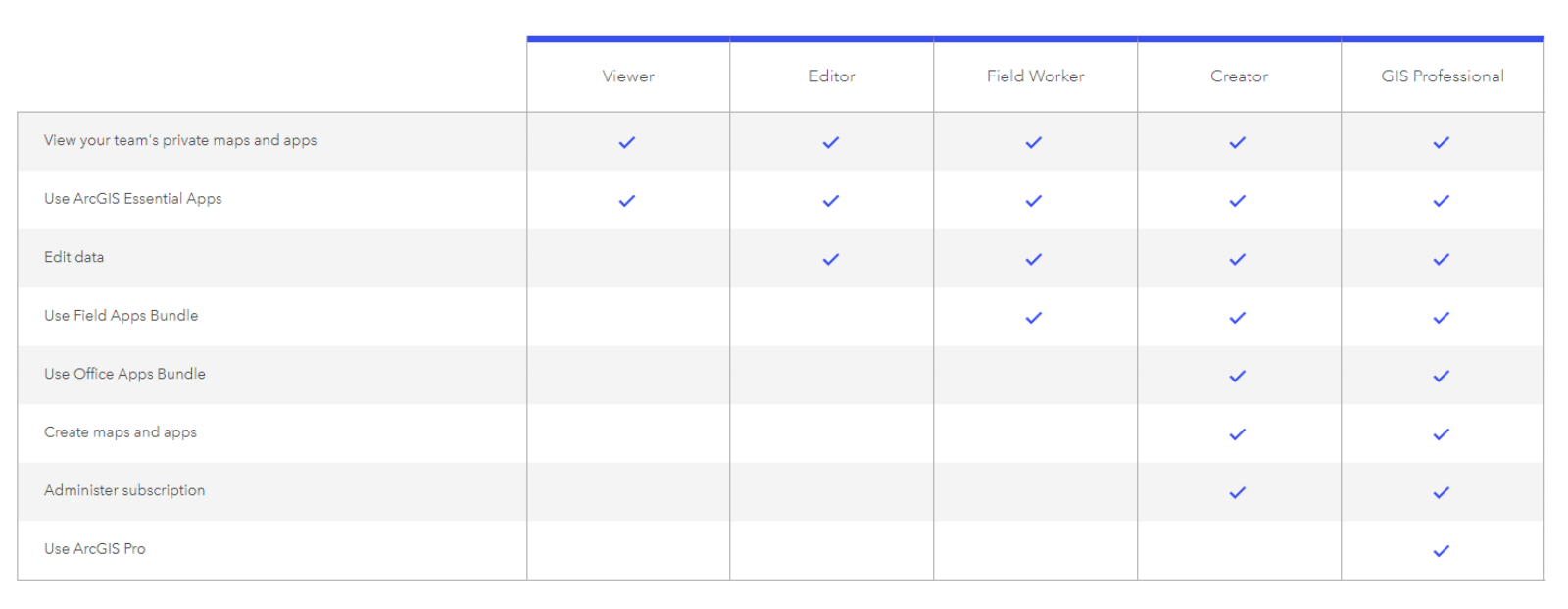 Here is a graphic, courtesy of Esri, displaying the comparison of the new ArcGIS User Types.