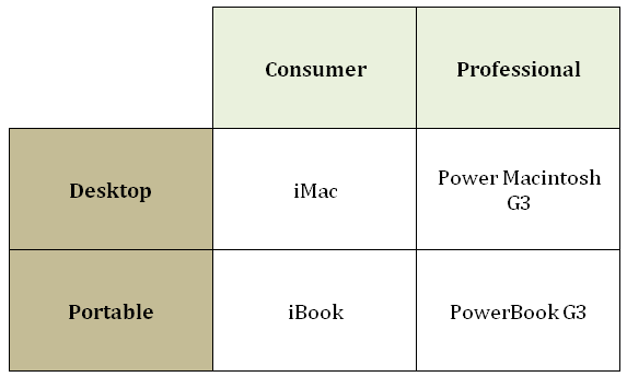 The Apple Four-Quadrant Product Board