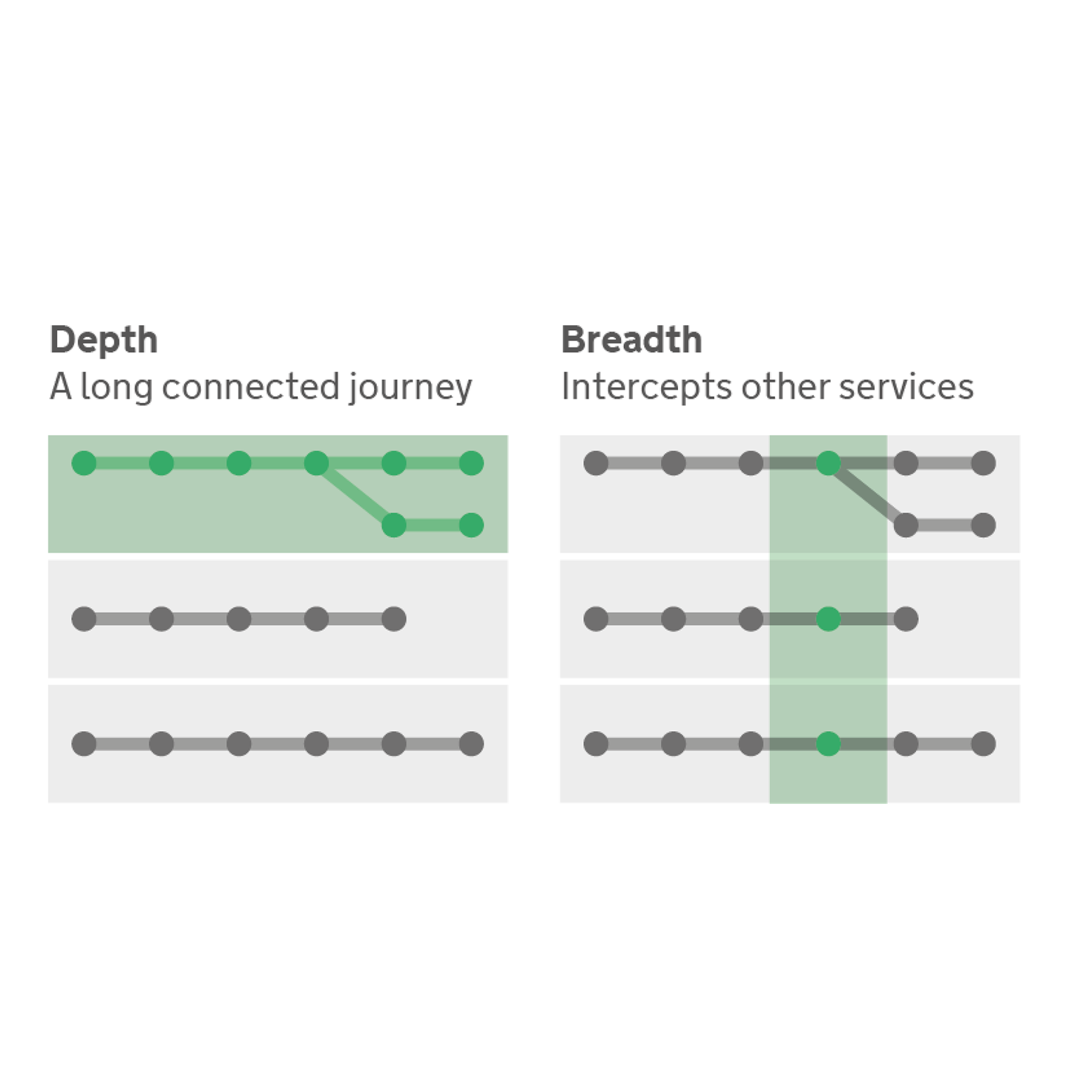 Service strategy breadth and depth