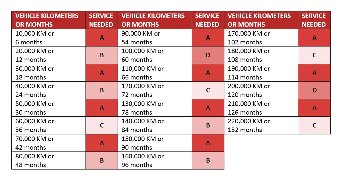 allmakes subaru maintenance schedule