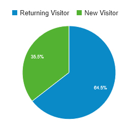 Visitors to our blog, 2015