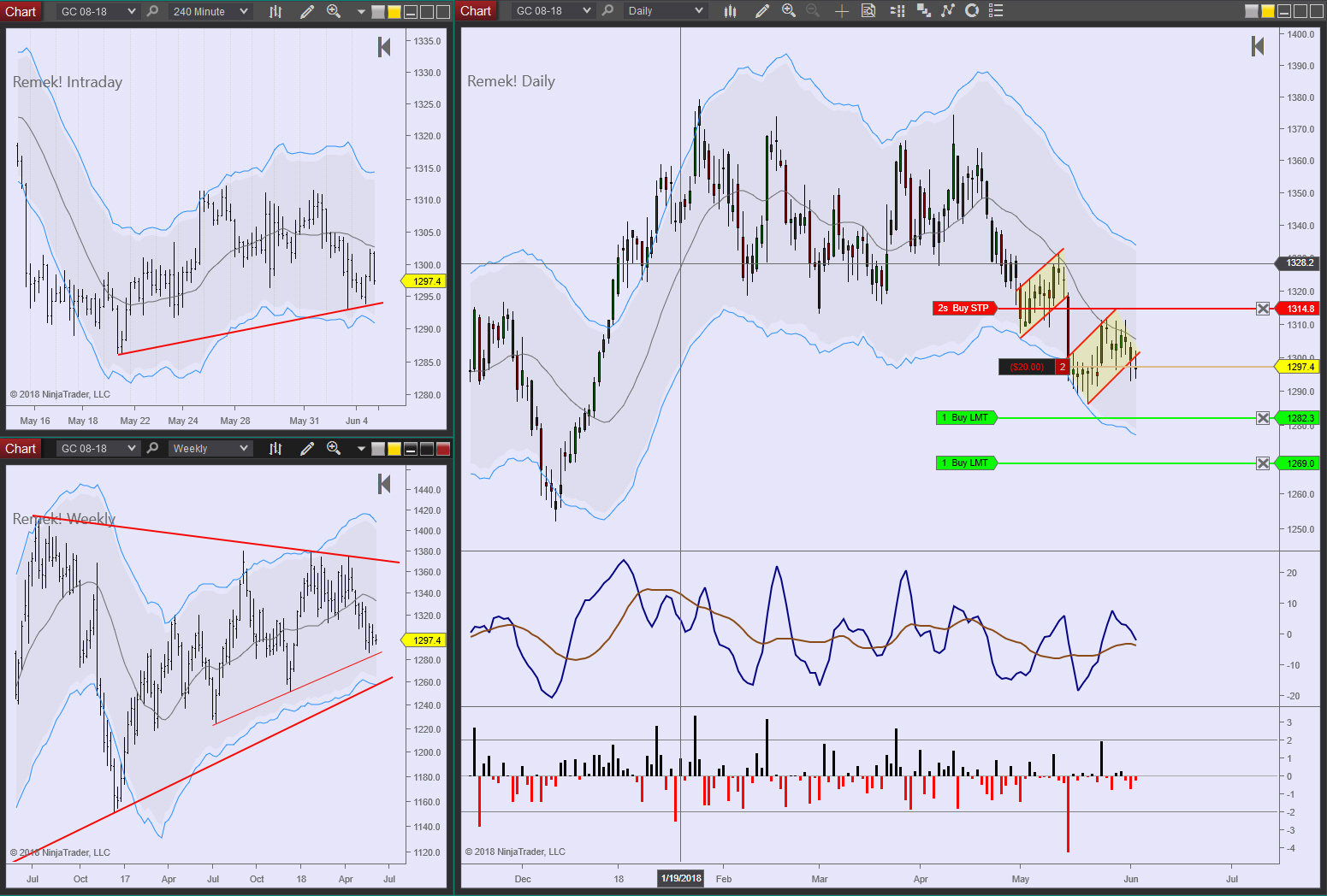 GC Daily 2018 06 04 (pullback)