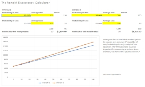 Expectancy Calculator