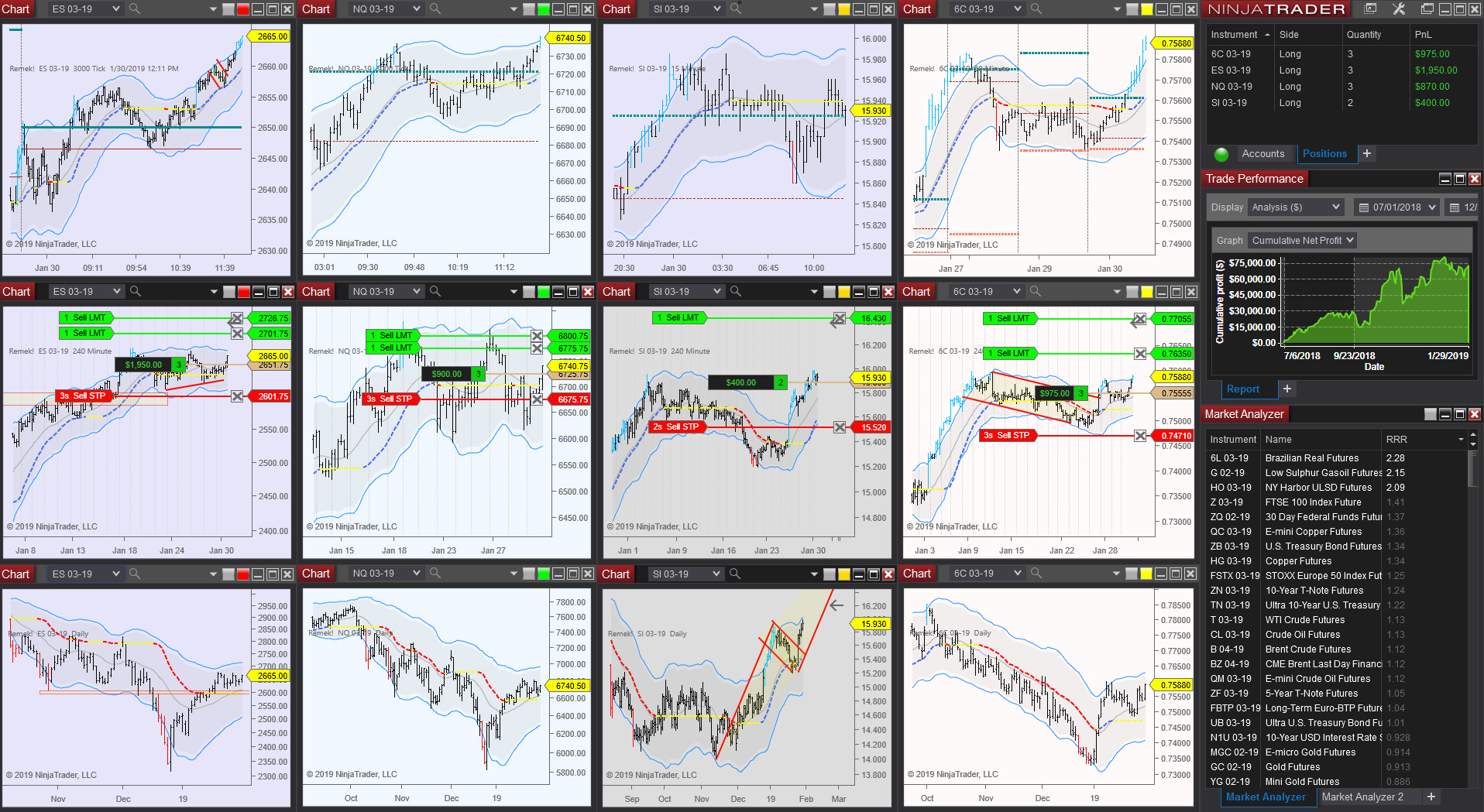 Trading US futures with the Remek! method, using Market Analyzer for scanning.