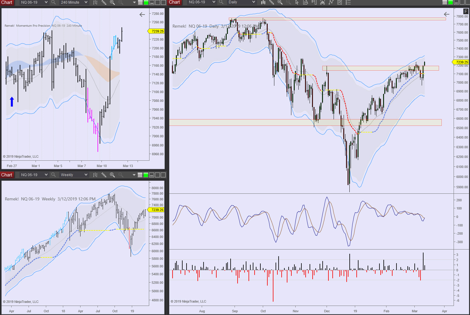 NQ 2019 03 12 - unfinished business at 7800?