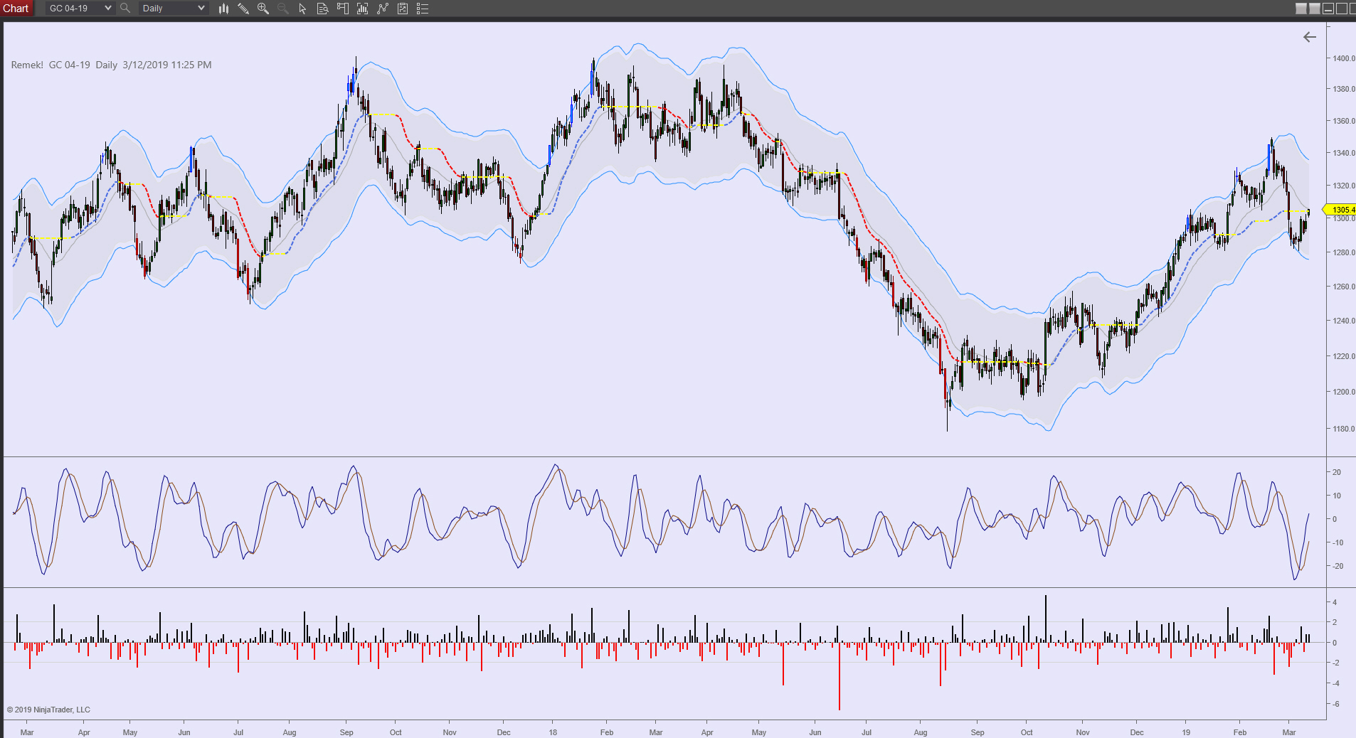 GC Daily