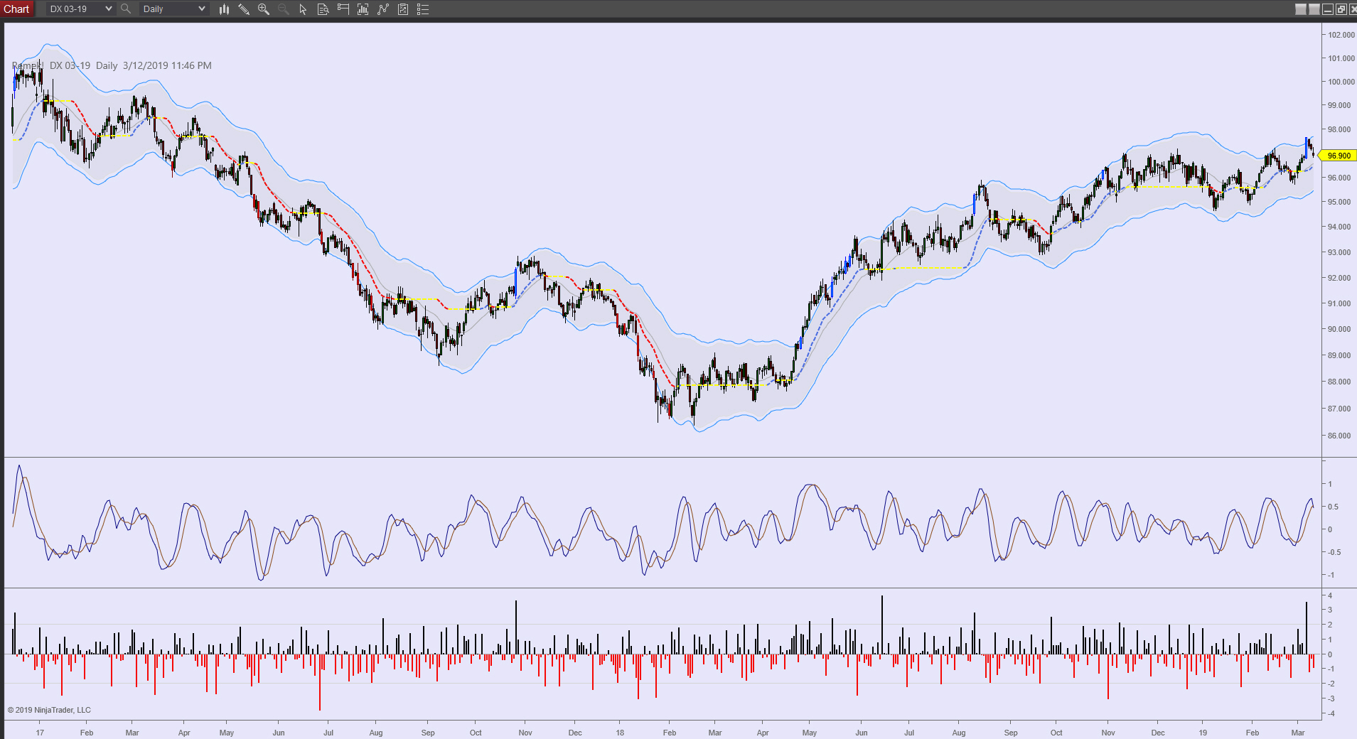 DX Daily