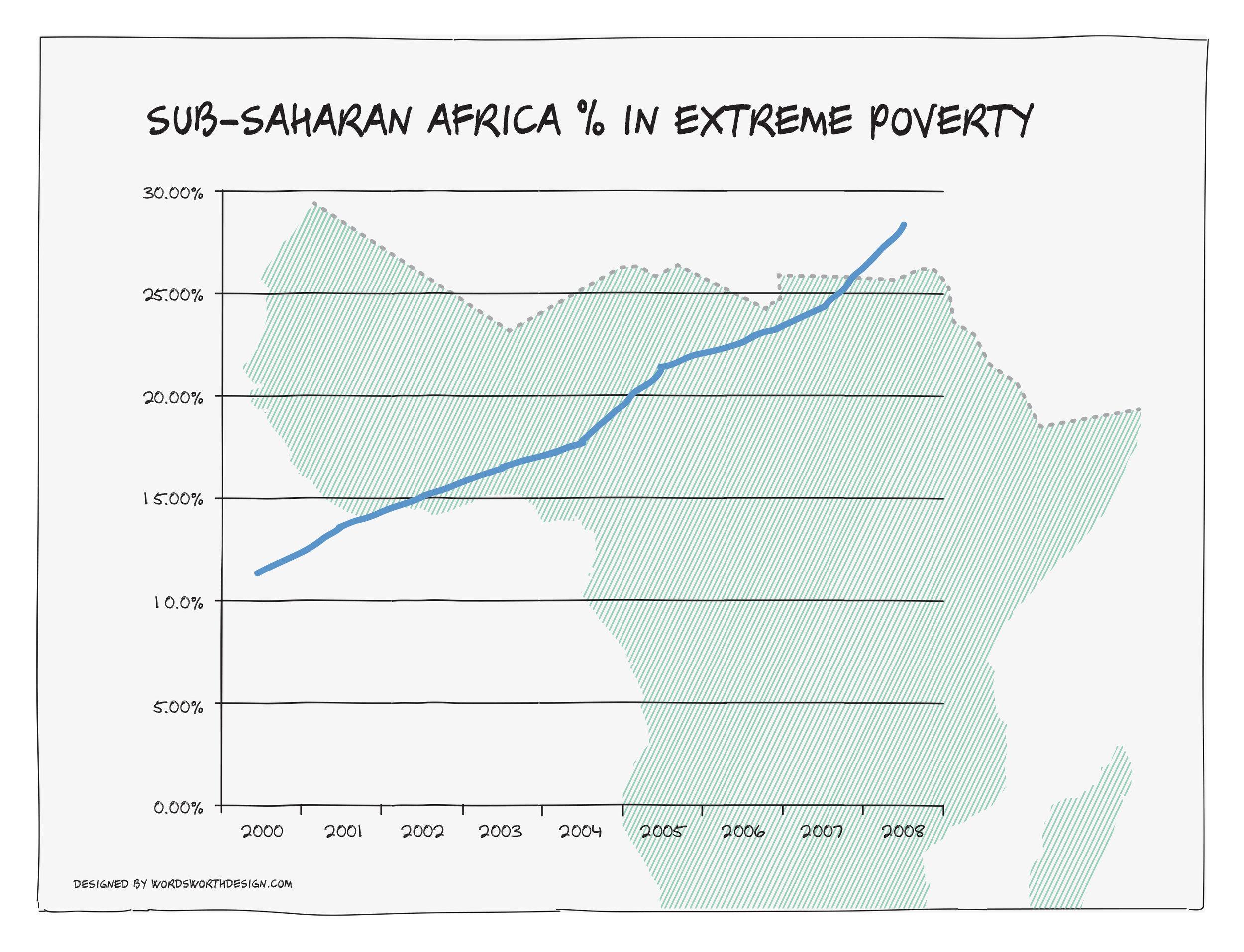 subsaharan_africa_poverty_percent.jpg