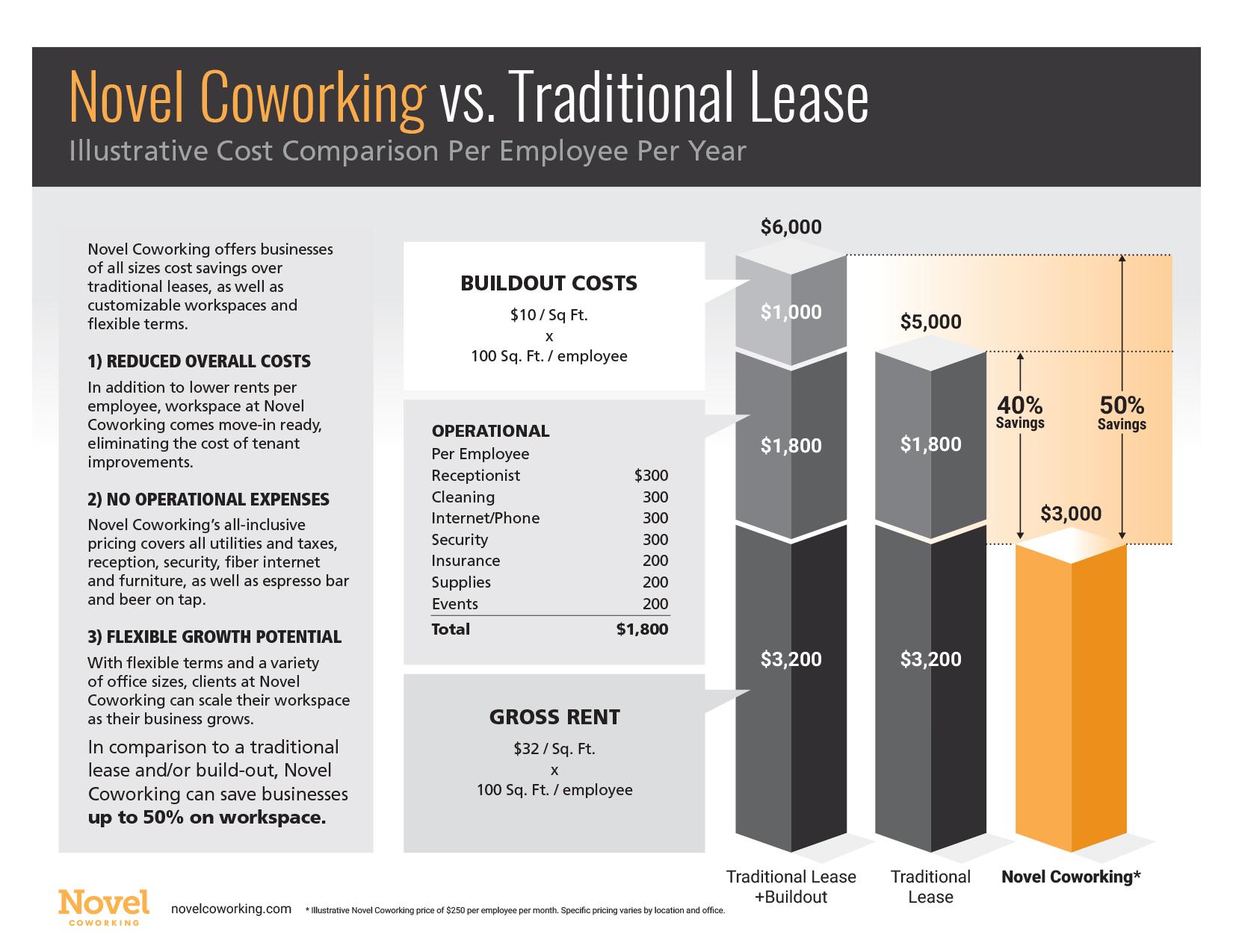 novel_coworking_infographic.jpg