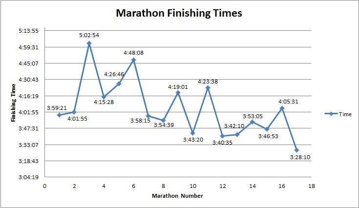 My finishing times for Marathons 1-17