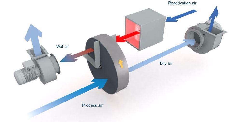 Desiccant vs Mechanical (Refrigerant) Dehumidification — Air Solutions