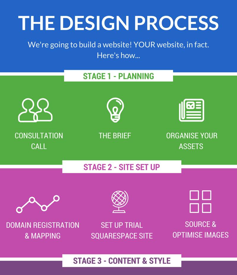 lilanigoonesena-web-design-process.png