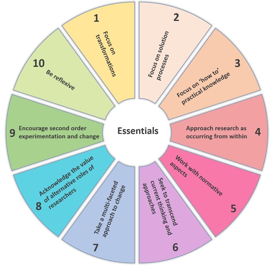 fazey_ten-essentials_table-of-ten-essentials.jpg