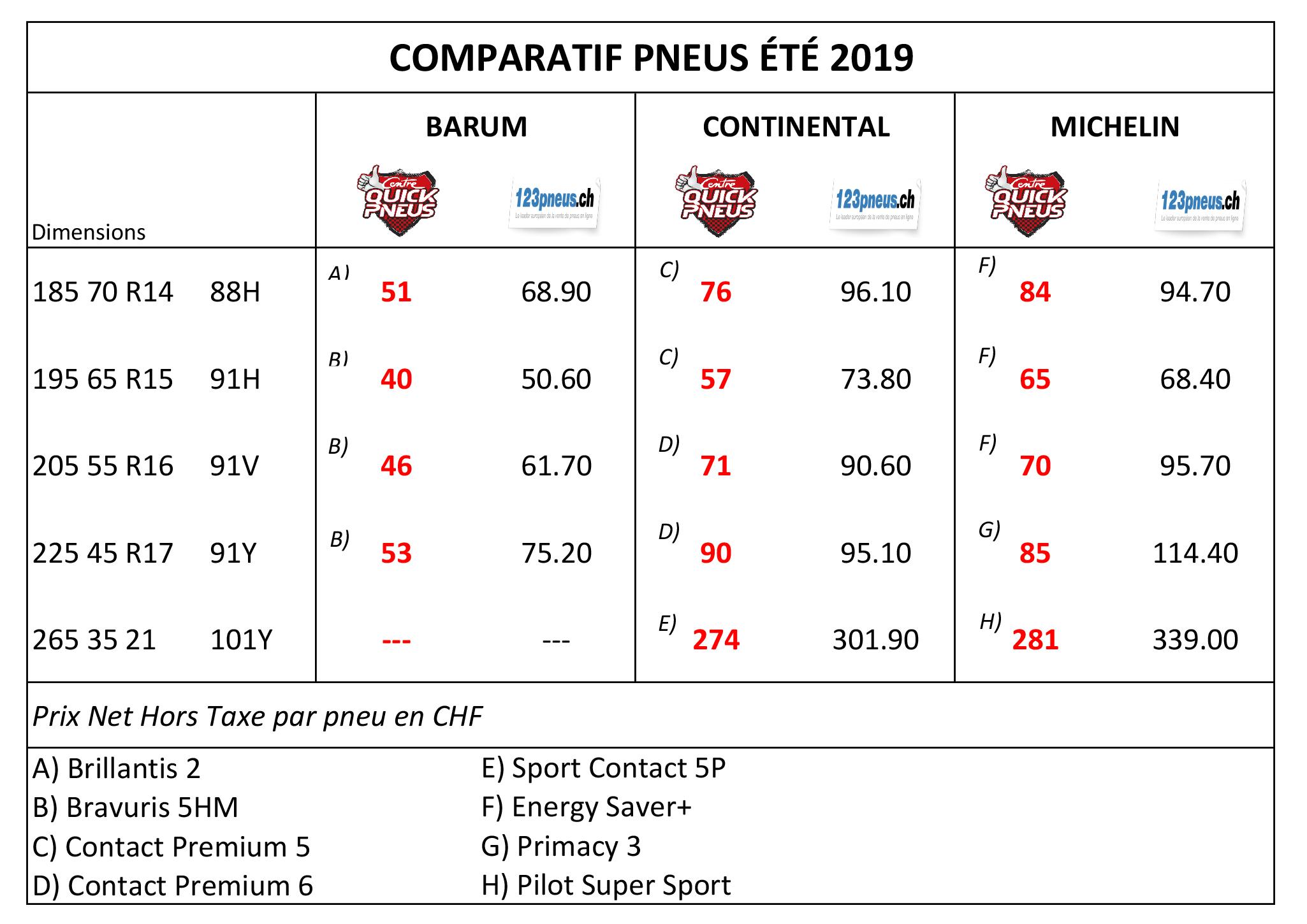 190415 Comparatif CQP 123pneus Eté 2019.jpg