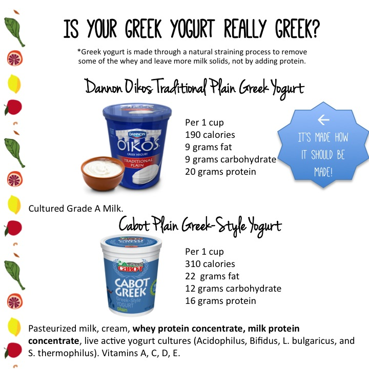 Is your Greek yogurt really Greek?