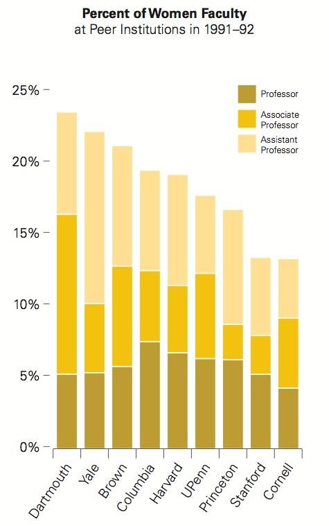 Data: American Association of University Professors