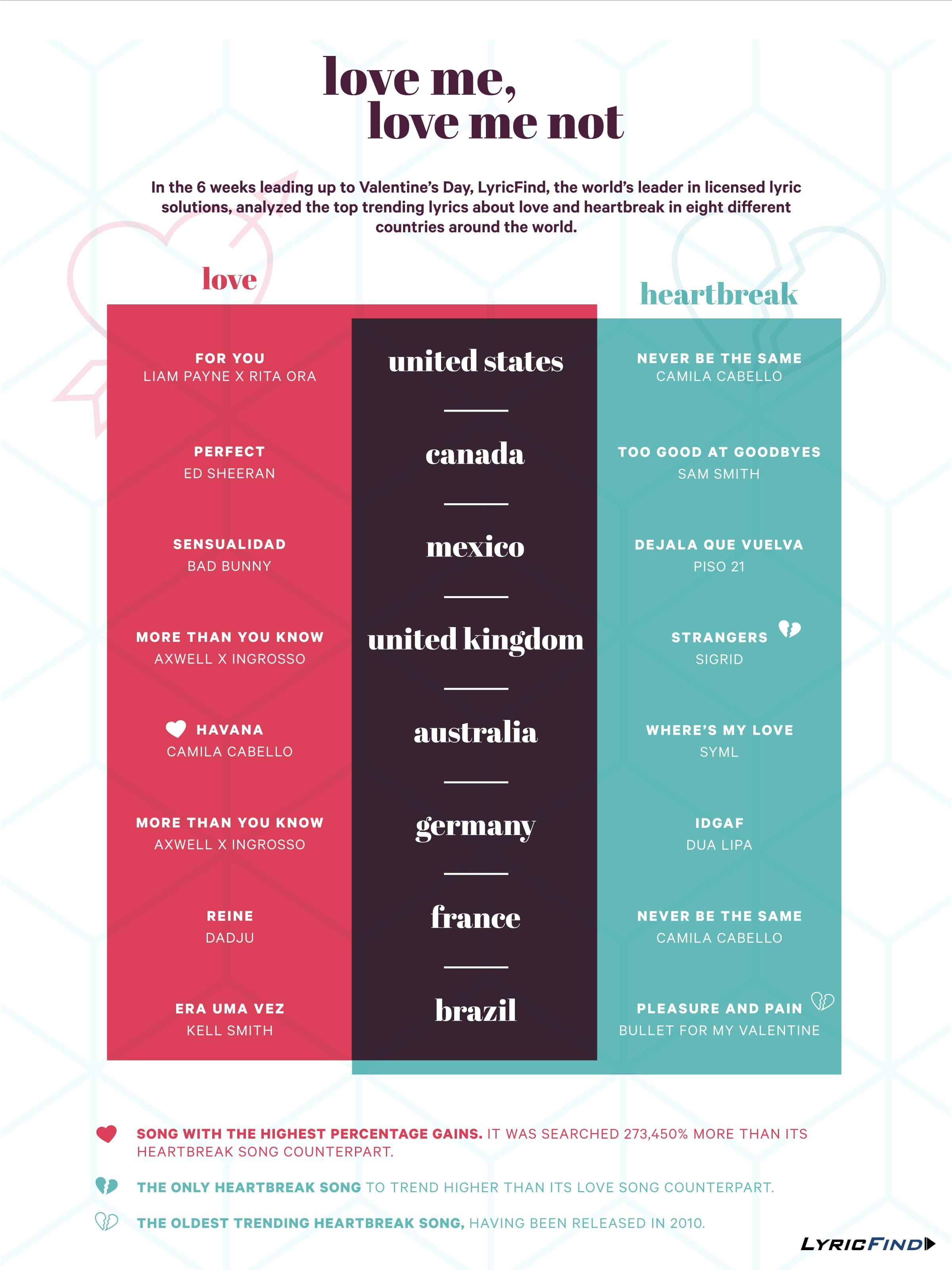 LyricFind_vday-infographic.jpg
