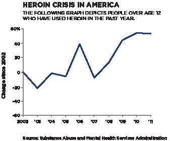 Heroin Usage