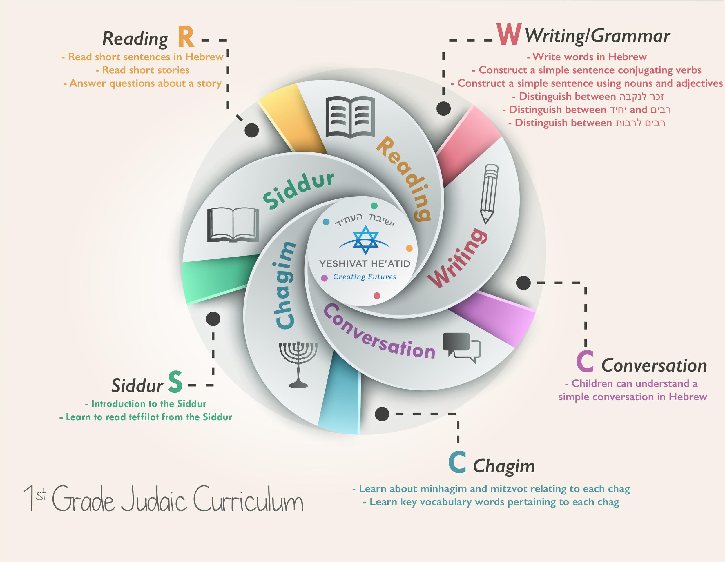 4- 1st Grade Judaic Curriculum.jpg