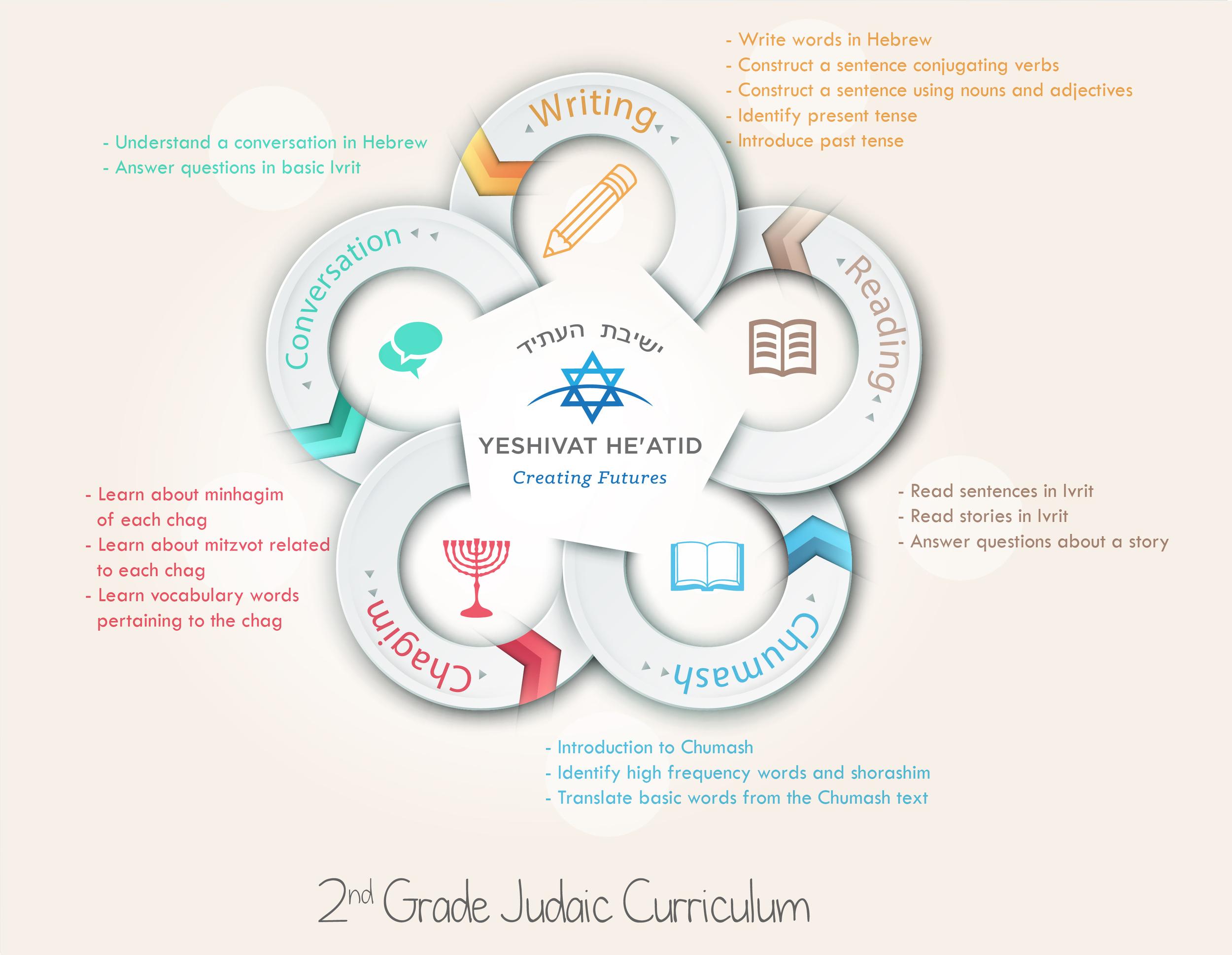 6- 2nd Grade Judaic Curriculum.jpg