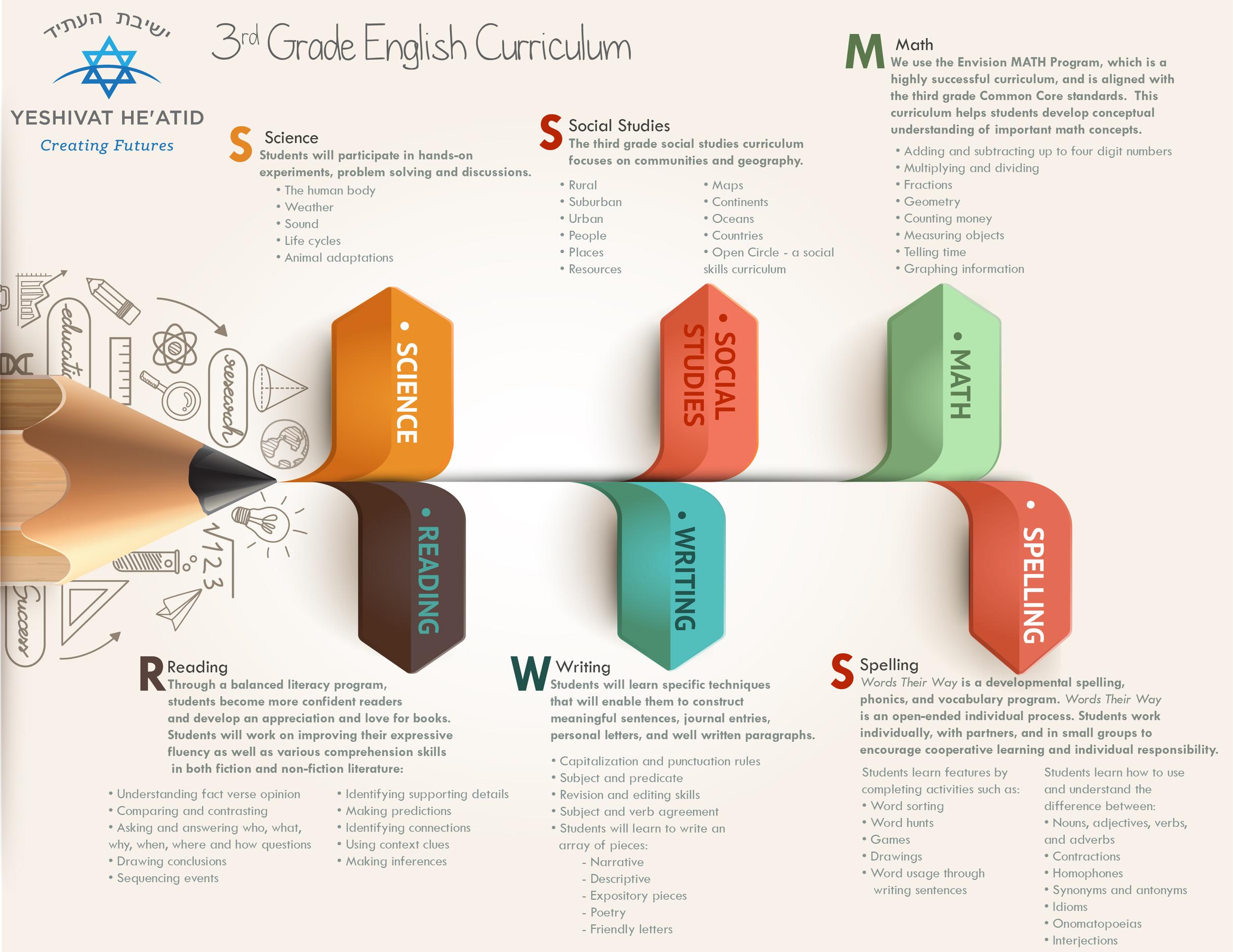 7- 3rd Grade English Curriculum.jpg