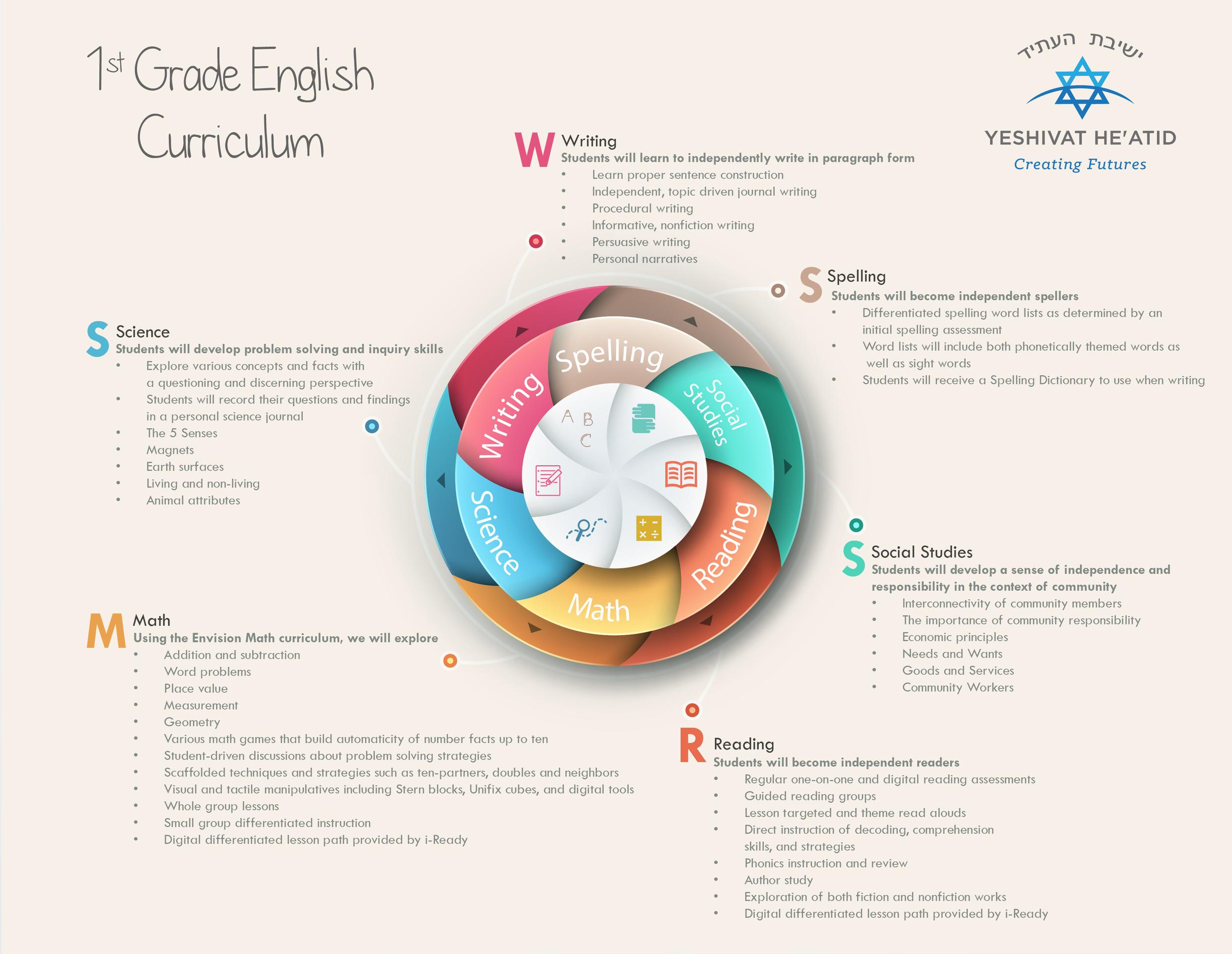 3- 1st Grade English Curriculum.jpg
